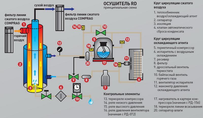 Схема осушитель на компрессорах